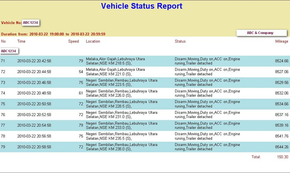 I Tracking Gps Vehicle Status Report